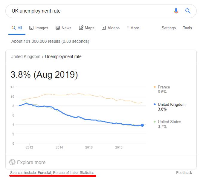 Boîte de réponse Google sur le taux de chômage au Royaume-Uni