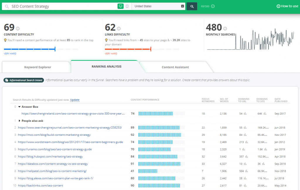SEO Content Strategy to Rank Without Links