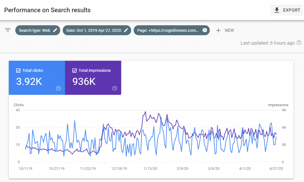 search console cognitiveseo