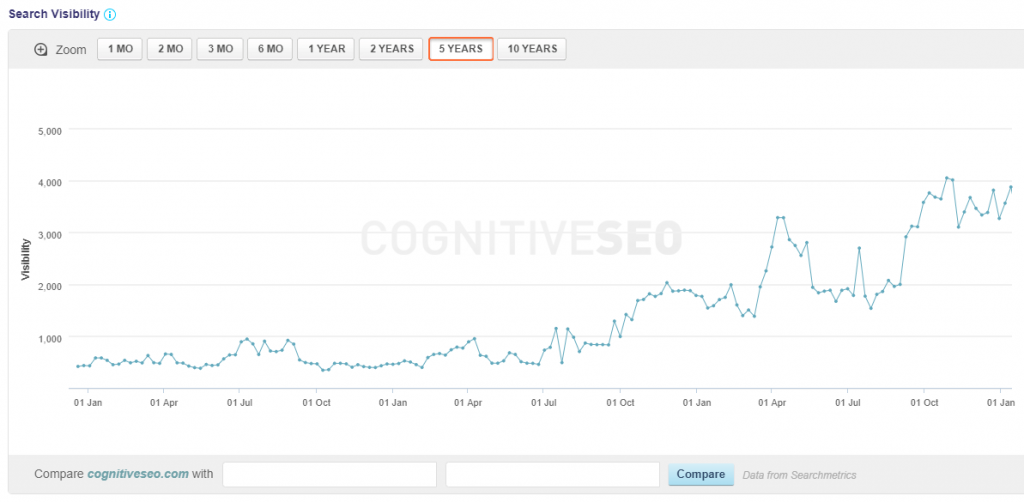 cognitiveseo increase