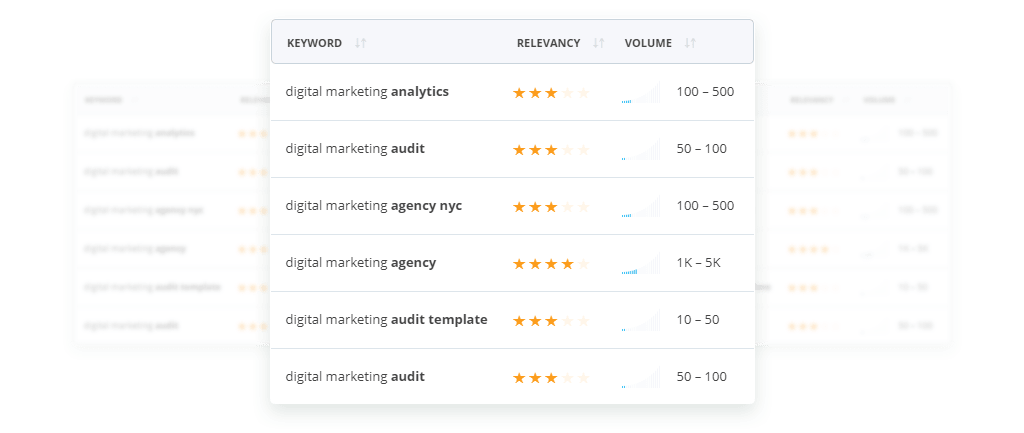 Find the Most Profitable Keywords using the Advanced Keyword Research