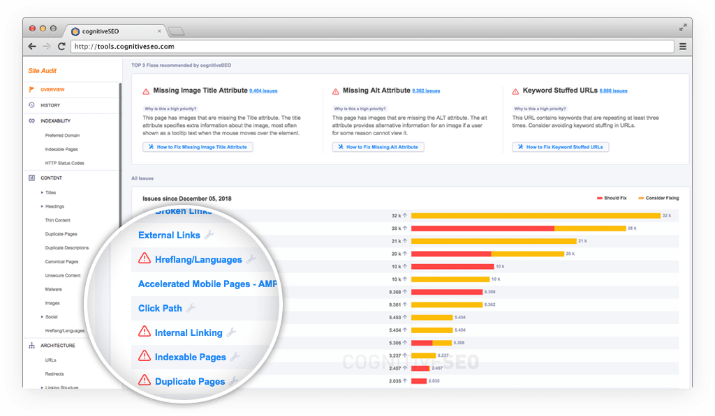 Cutting-Edge Technical SEO Audit for Marketers and Professionals
