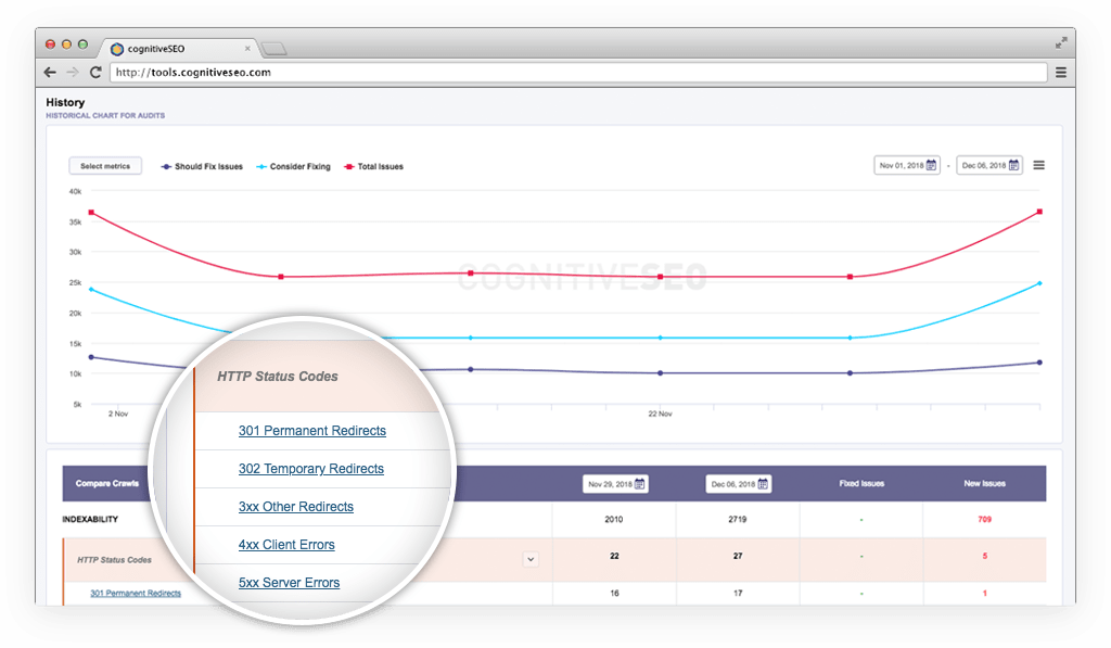 Track Your Progress in the Cloud & Get Scheduled Site Audit Reports
